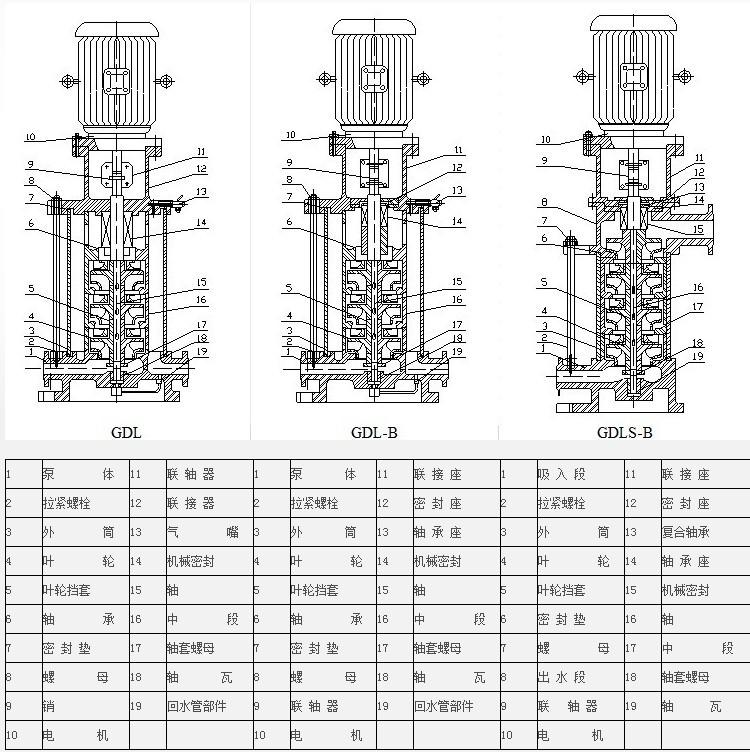 二,gdl型立式多级 管道离心泵结构图: 广泛应用于高压运行系统中冷热