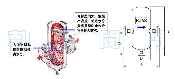 蒸汽汽水分�x器